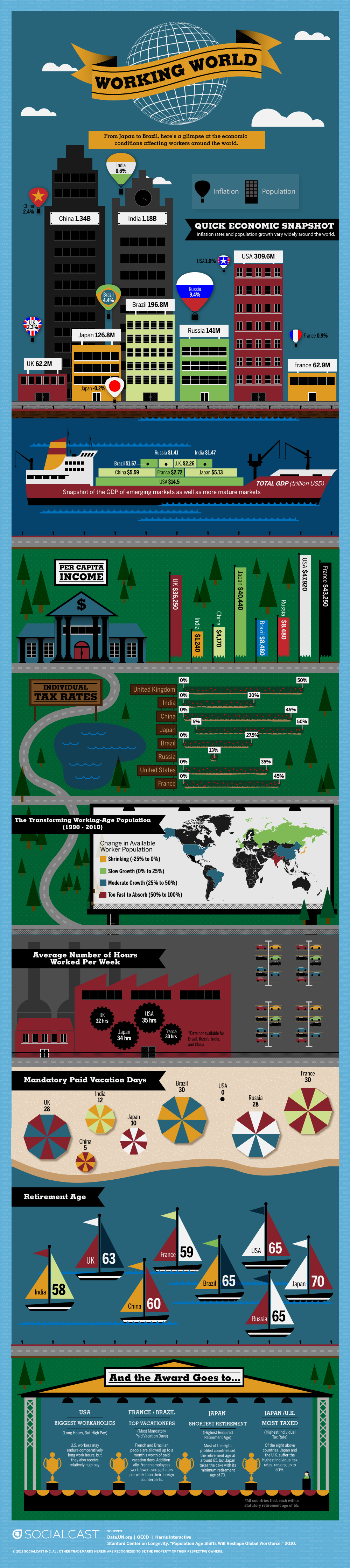 Infographic:  The Working World